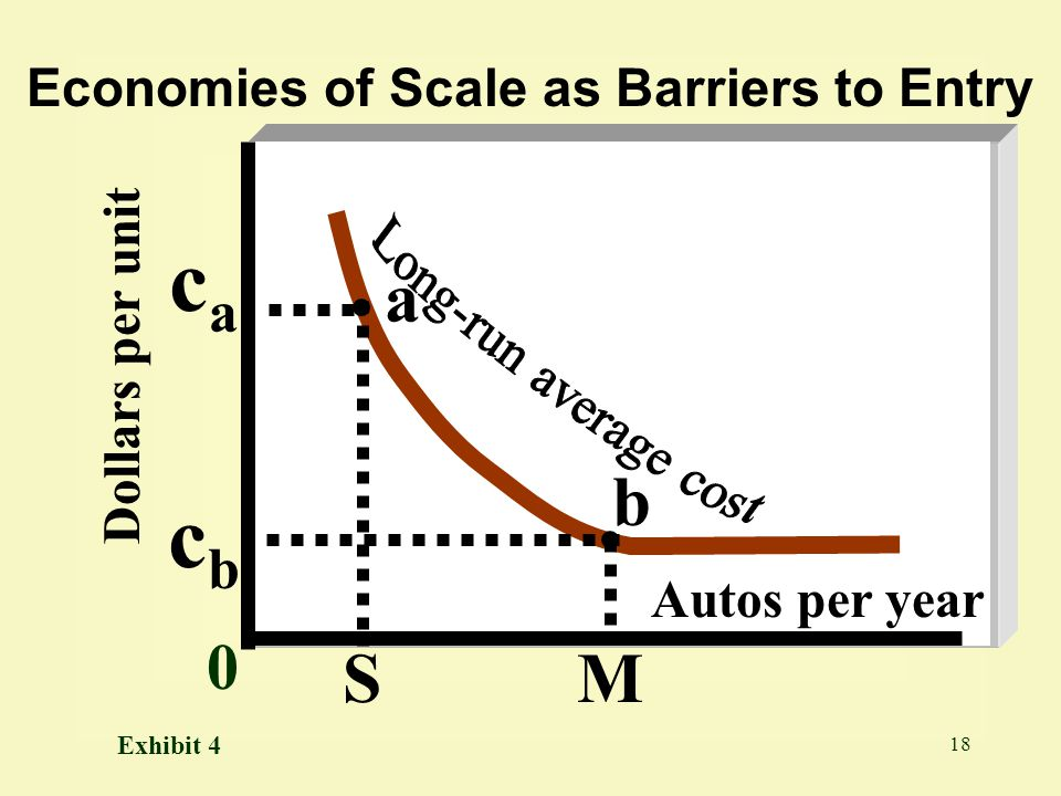 Economies of Scale as Barriers to Entry