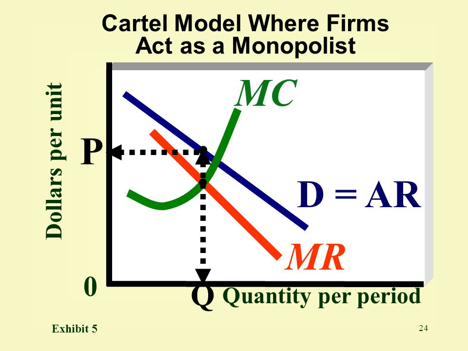 Cartel Model Where Firms Act as a Monopolist