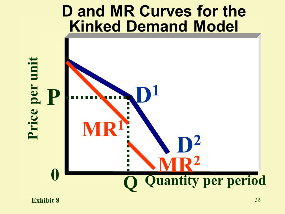 D and MR Curves for the Kinked Demand Model