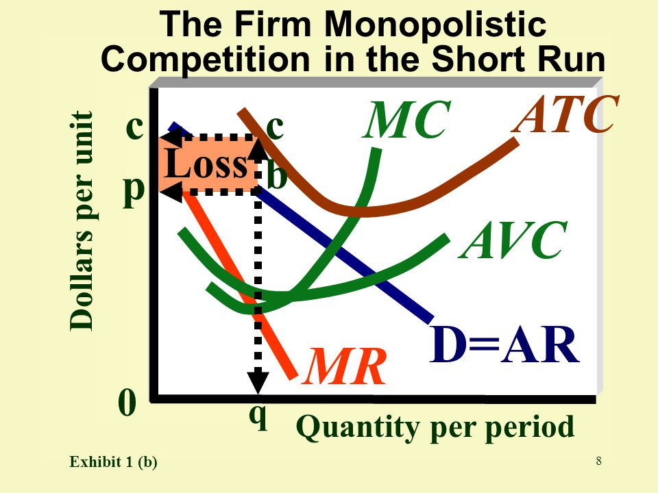 The Firm Monopolistic Competition in the Short Run
