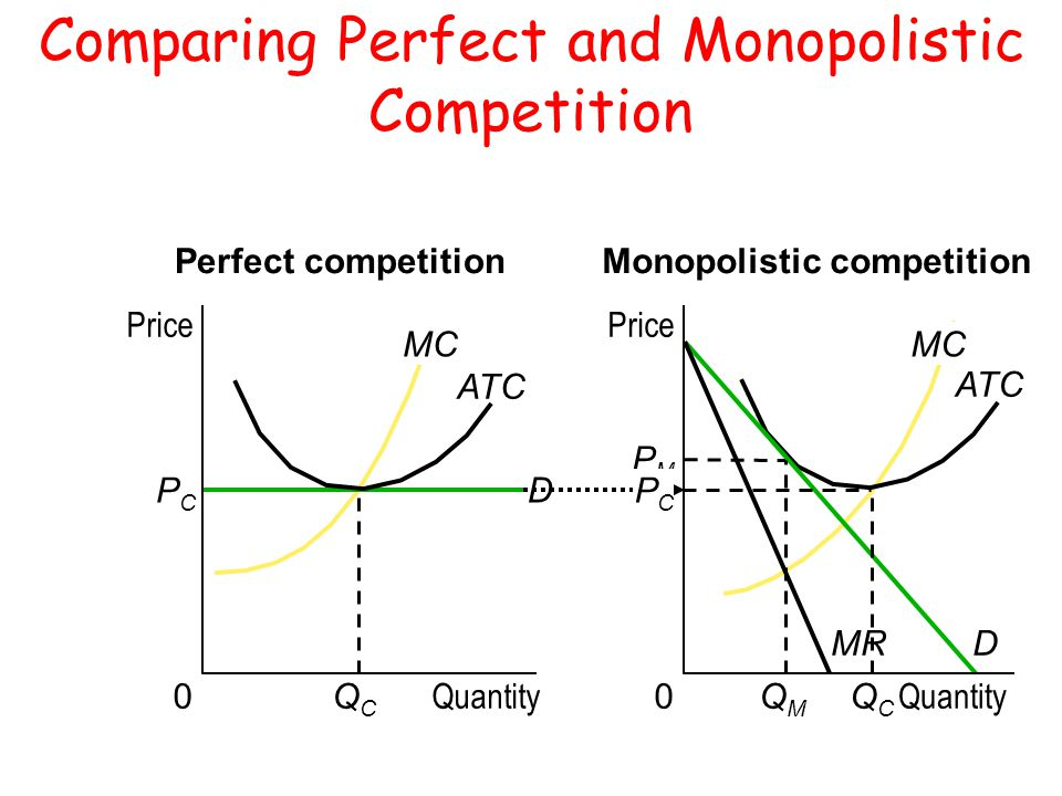 monopolistic firms • how do monopolistically competitive firms choose price and quantity do they earn economic profit • in what ways does monopolistic competition affect.