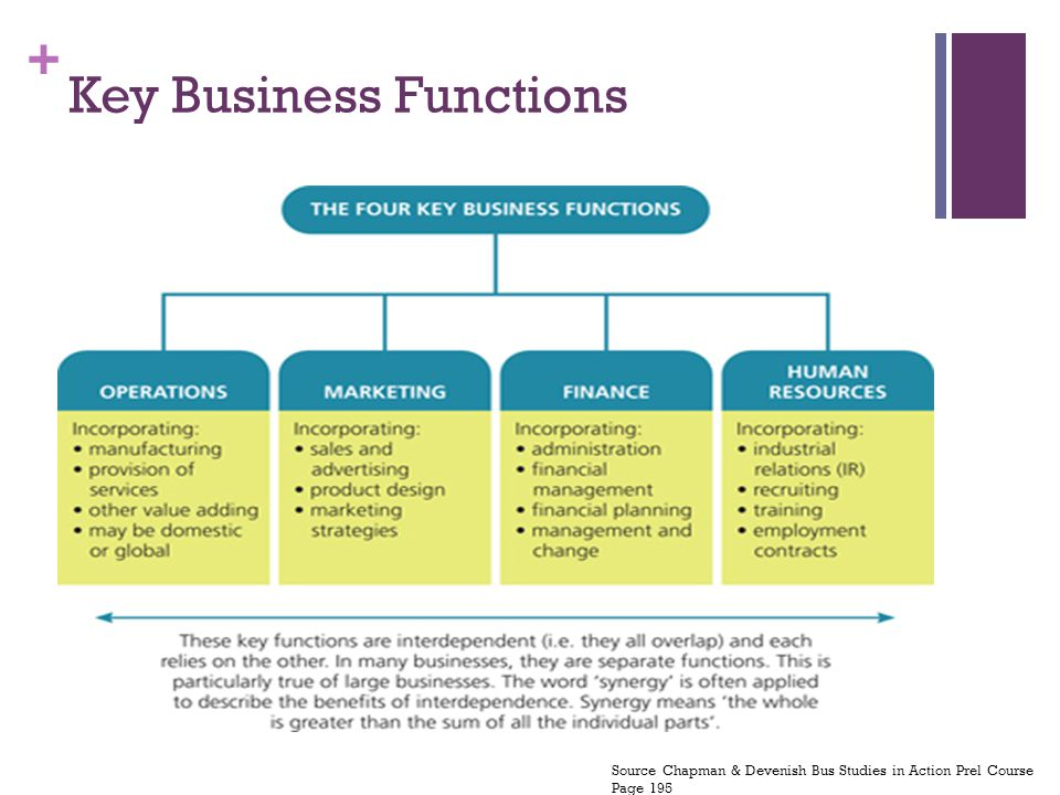 5 functions of management pdf