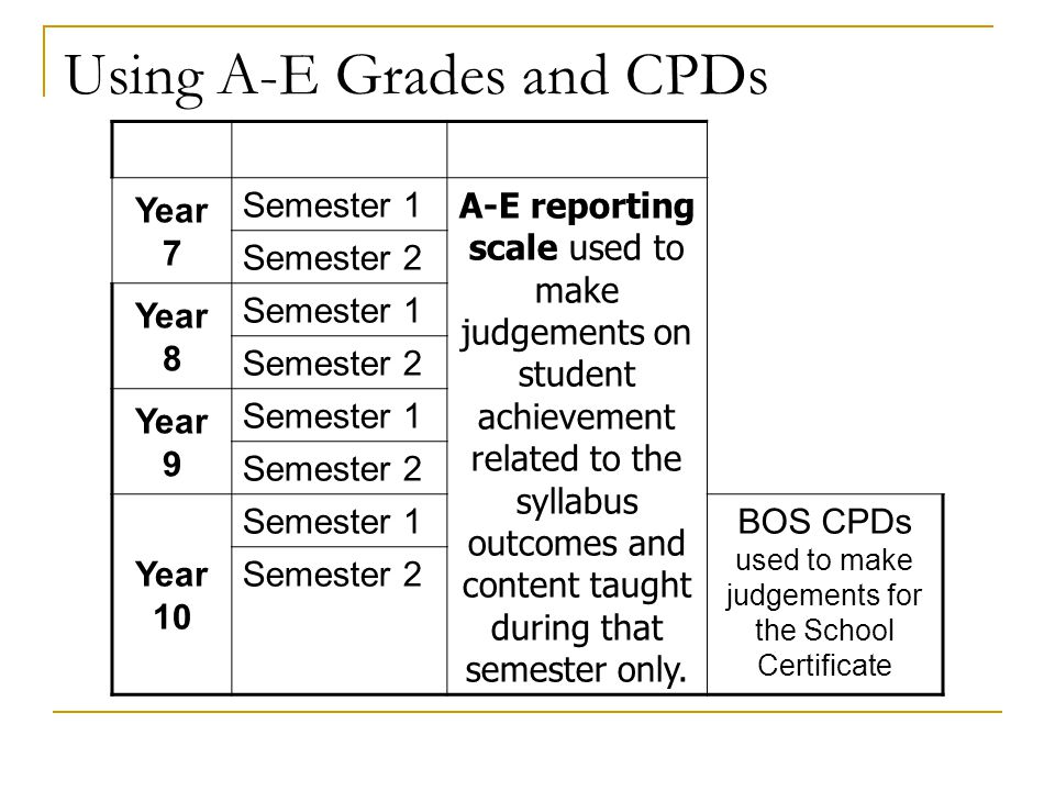 Using A-E Grades and CPDs