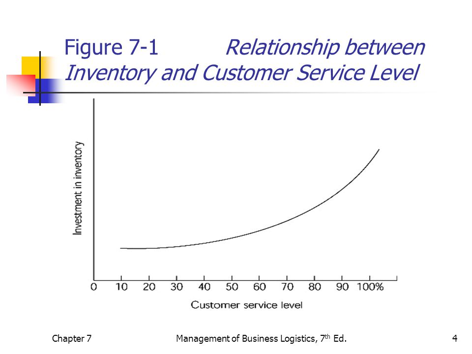 relationship between customer service and demand management