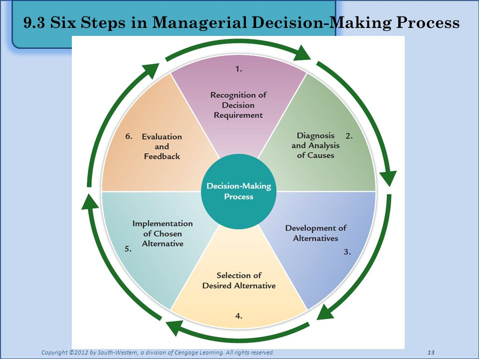 managerial decision making research and analysis Course description: management decision analysis encompasses a number of   and a logical methodology for applying these techniques to decision making  to  current literature and research in the field of management decision analysis.