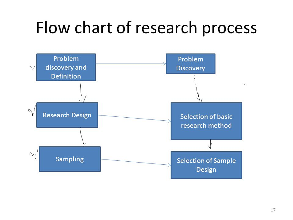 international market research process