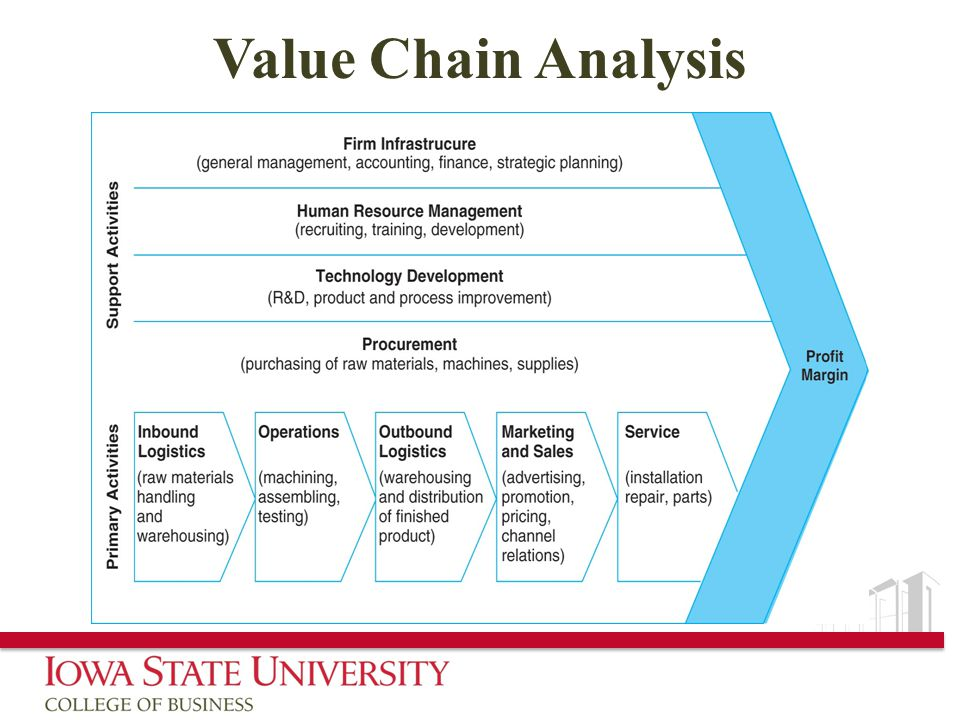 value chain analysis jp morgan chase