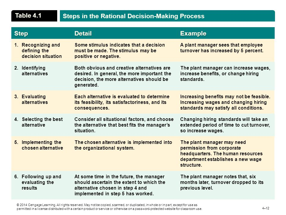 rational steps in decision making process and models The first, and most common, is the seven-step problem-solving, decision-making  process the second is a more  model and the third is a simplified decision-  making process  the problem-solving process as rationally and objectively as.