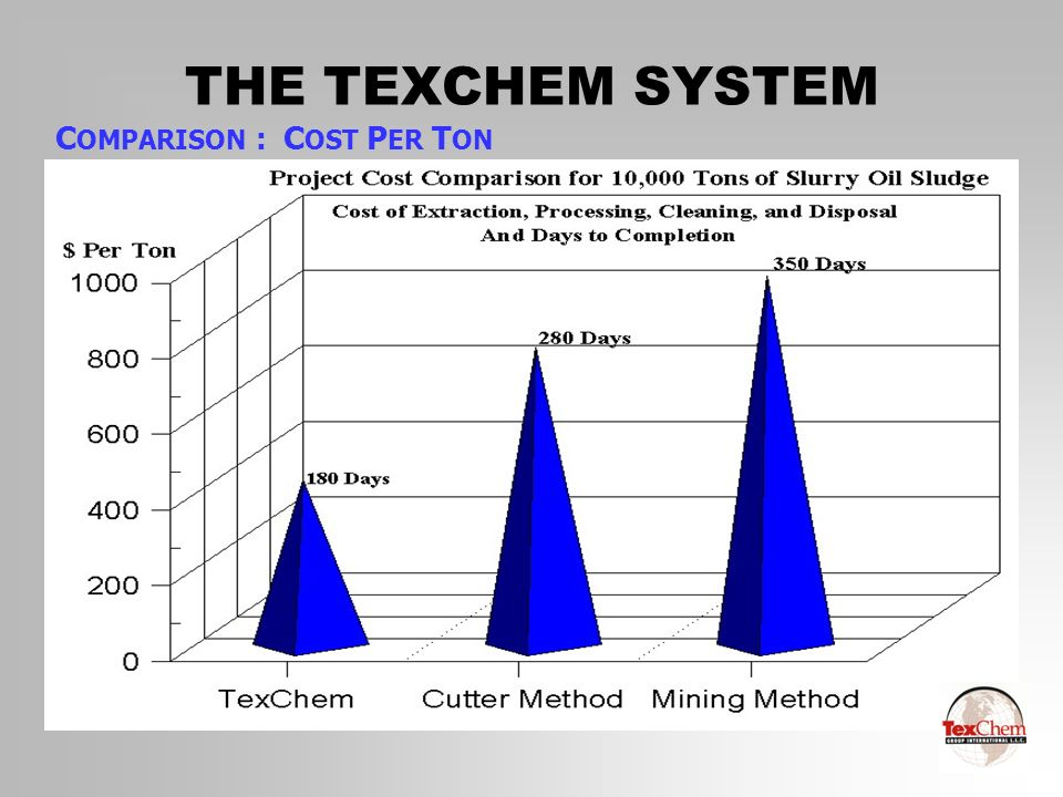 THE TEXCHEM SYSTEM COMPARISON : COST PER TON