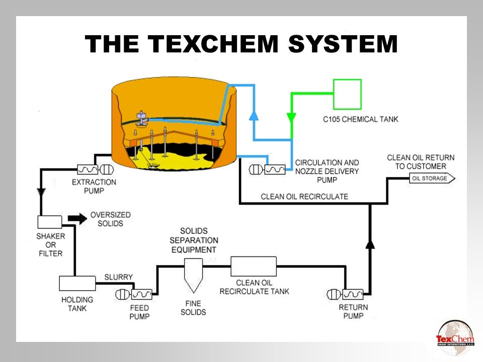 THE TEXCHEM SYSTEM