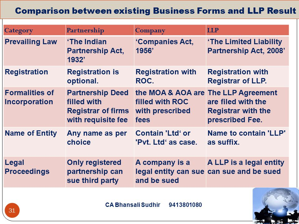 legal cost of formation Index of documents on fees charged by counsel, taxation of costs, bill of costs.