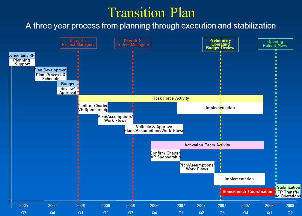 business plan operations management