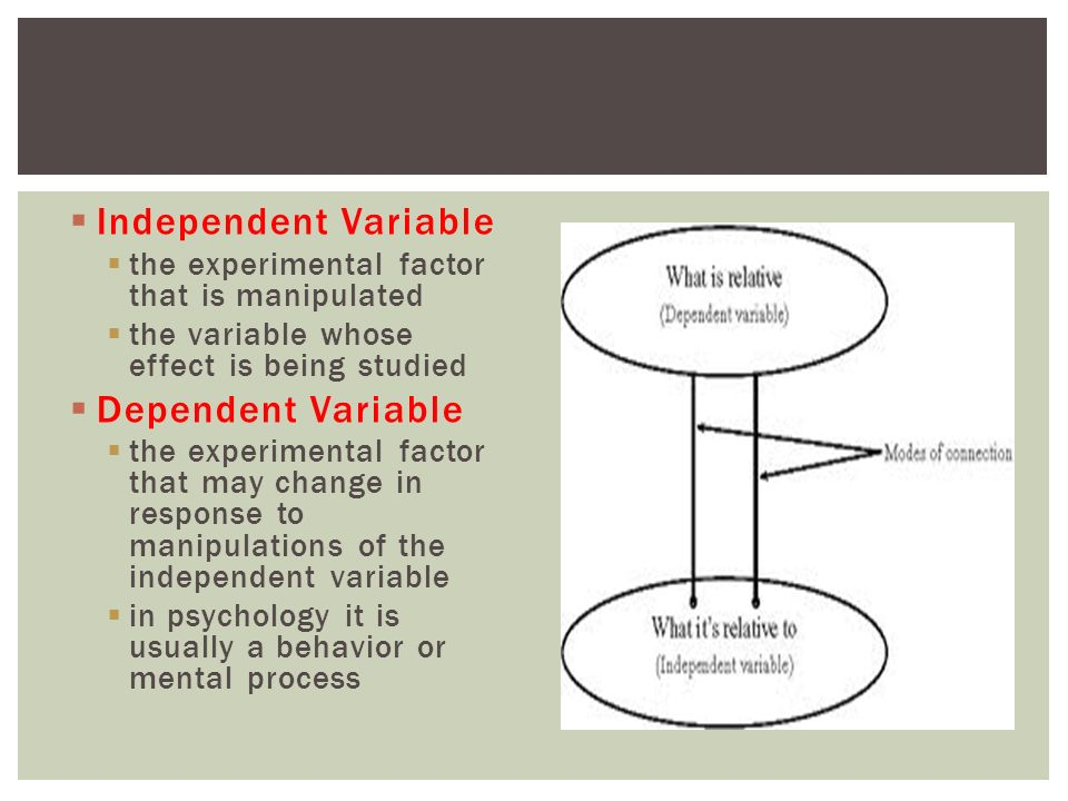 Dependent Variable Psychology