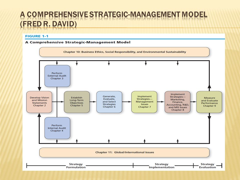 strategic management by fred r david Strategic management : concepts and cases : a competitive advantage approach/ fred r david and forest r david francis marion university, florence, south carolina—fifteenth edition pages cm.