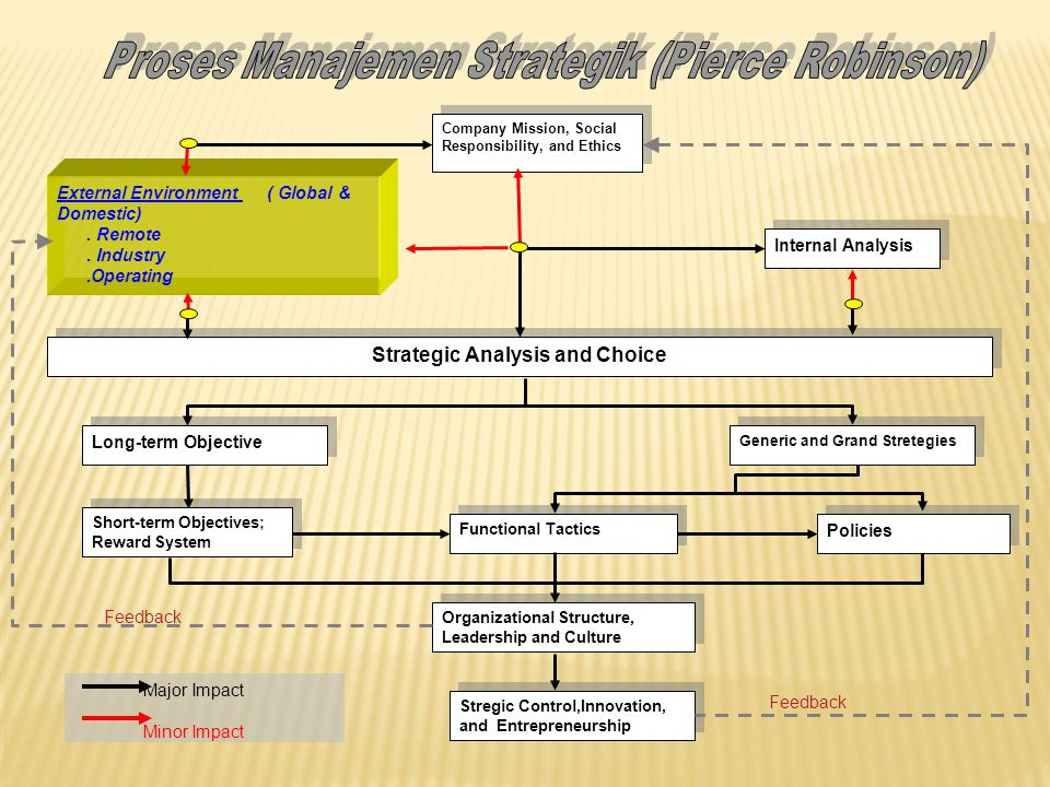 strategik management The manufacturing industry has many challenges that some other industries do not have as a result of these challenges, business leaders in the manufacturing industry need to have a strategic business plan in place to navigate any problems that may arise.