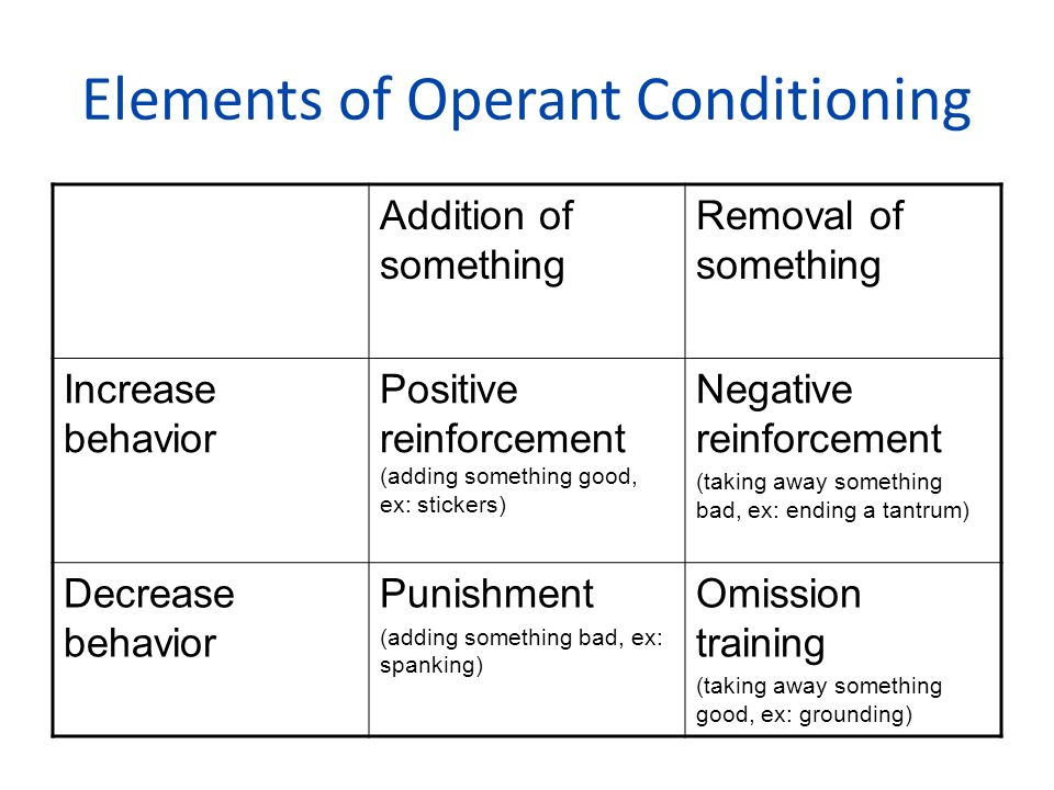 operant conditioning positive and negative reinforcement Positive reinforcement and negative reinforcement pleasant or rewarding consequences of a behavior fall into two types, called ____both of these types of consequences are experienced as pleasant, and both increase the frequency of a behavior.