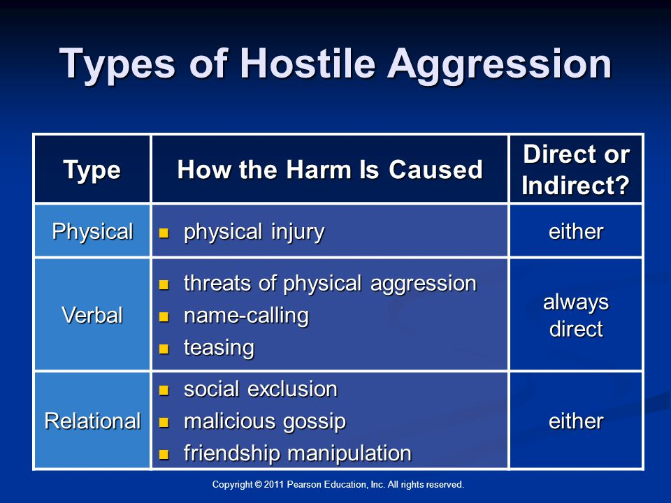 the development of an indirect aggression Male or female, culminating in the development of a gender-role identity  less  unanimous when dealing with indirect or relational aggressive behaviour.