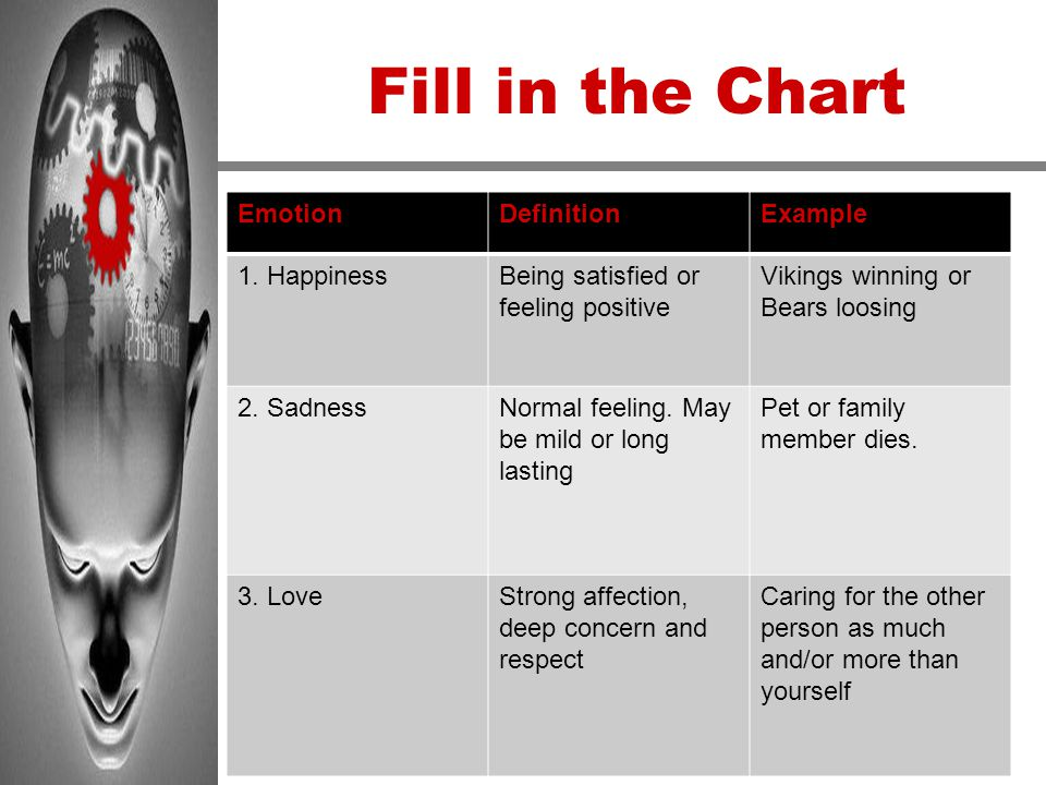 Fill in the Chart Emotion Definition Example 1. Happiness