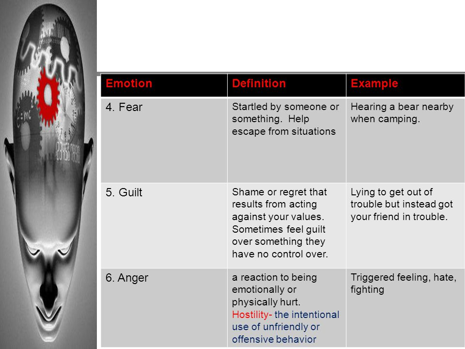 Emotion Definition Example 4. Fear 5. Guilt 6. Anger