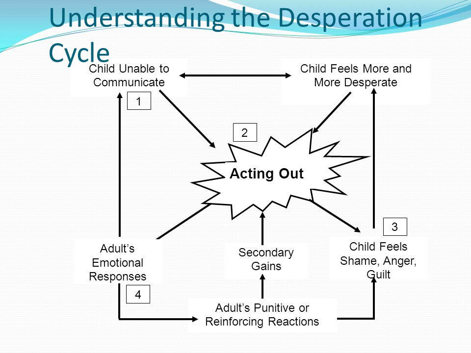 Understanding the Desperation Cycle