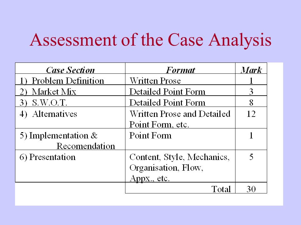 Assessment of the Case Analysis