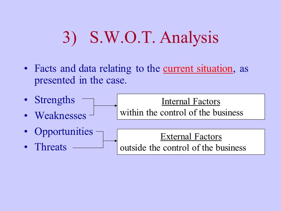 3) S.W.O.T. Analysis Facts and data relating to the current situation, as presented in the case. Strengths.