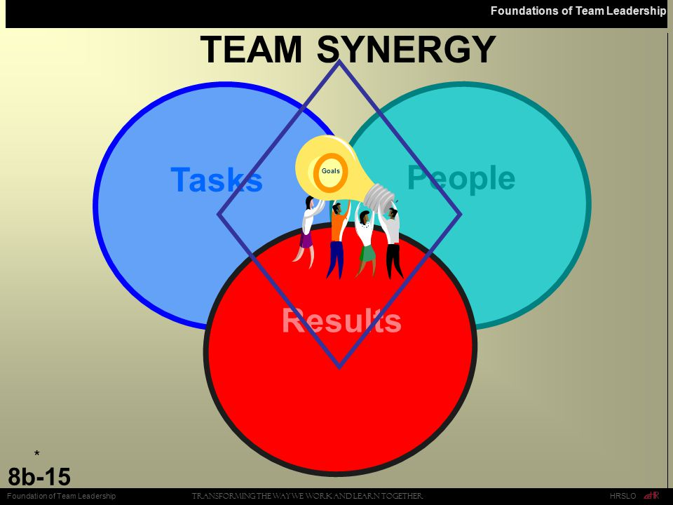 TEAM SYNERGY People Tasks Results *