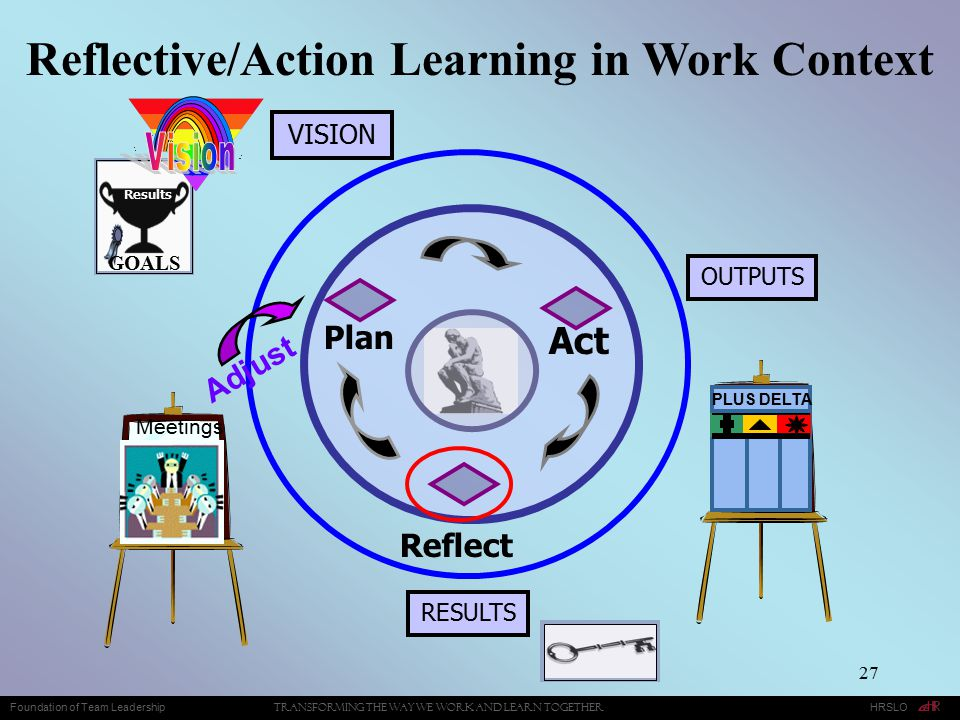 Reflective/Action Learning in Work Context