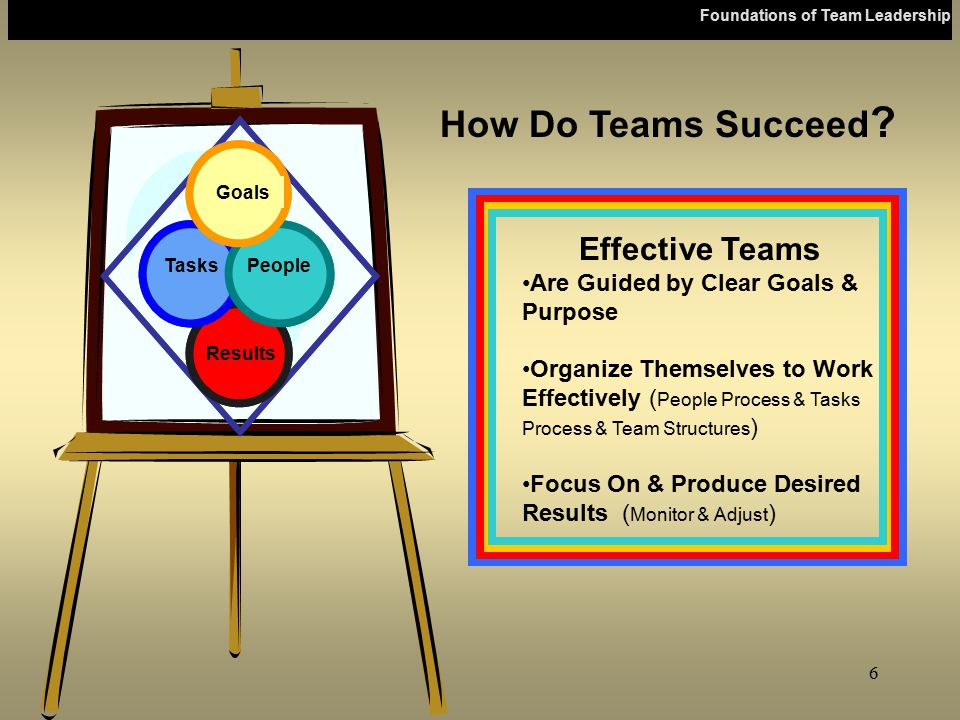 How Do Teams Succeed Effective Teams