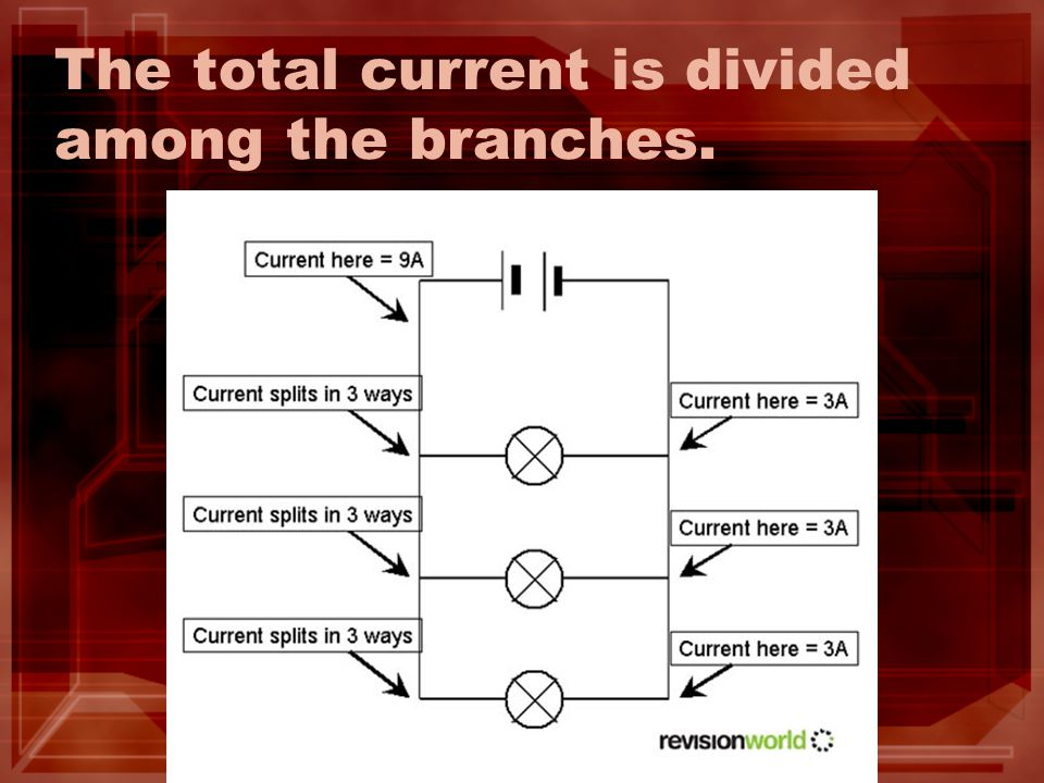 The total current is divided among the branches.