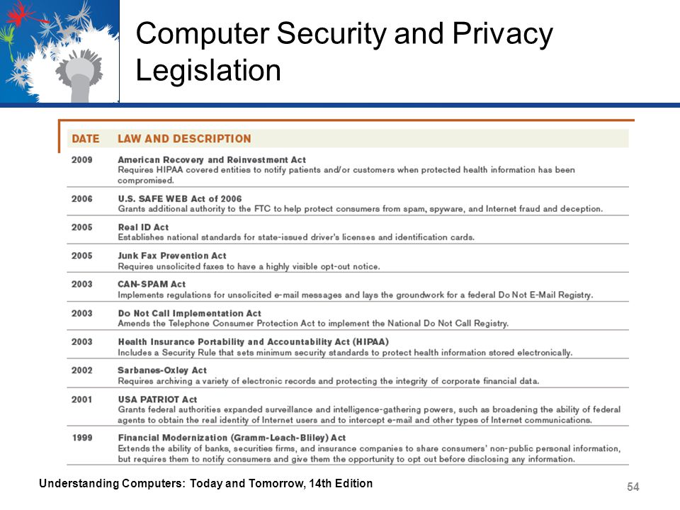 computer security and privacy essay The issues discussed are the concept privacy, he influence of technology on the  processing of  information management and computer security, 3 (1): 41-45.