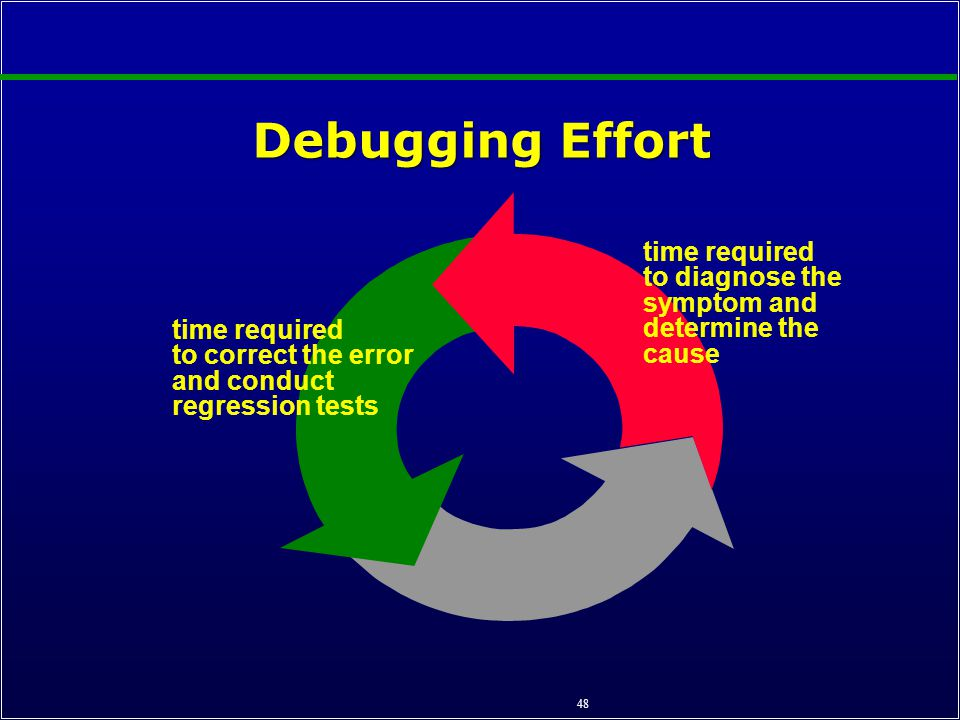 to determine the effort required to Add project management time this is the effort required to successfully and proactively manage a project in general, add 15% of the effort hours for project management for instance, if a project estimate is 12,000 hours (7 - 8 people), and then a full-time project manager (1800 hours) is needed.