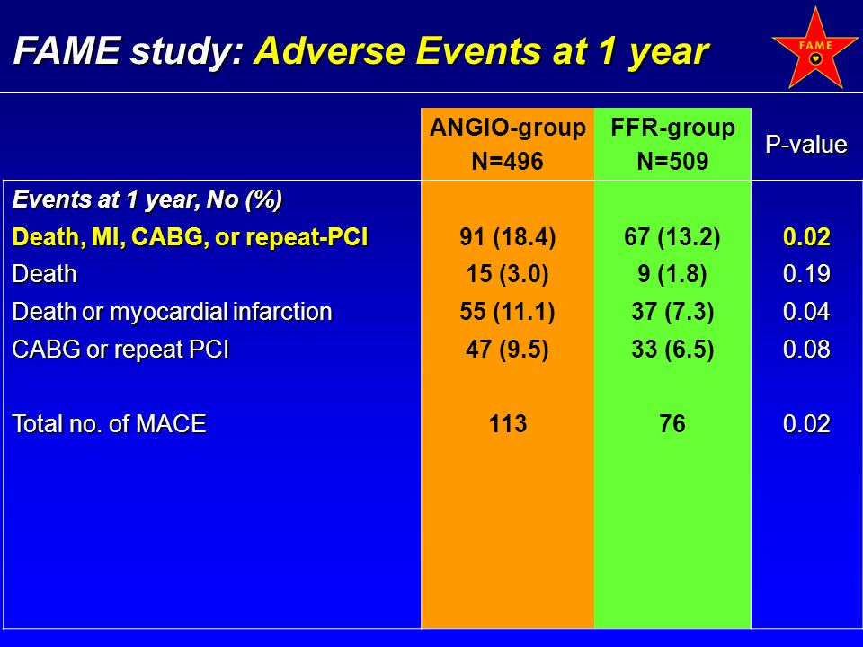 FAME study: Adverse Events at 1 year