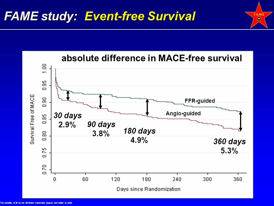 absolute difference in MACE-free survival
