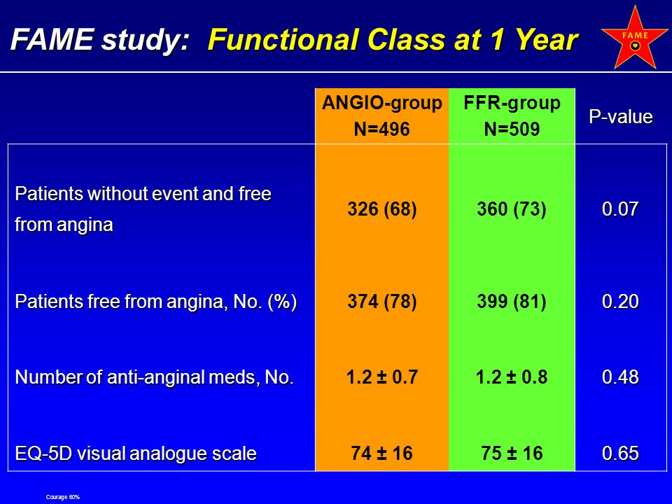 FAME study: Functional Class at 1 Year