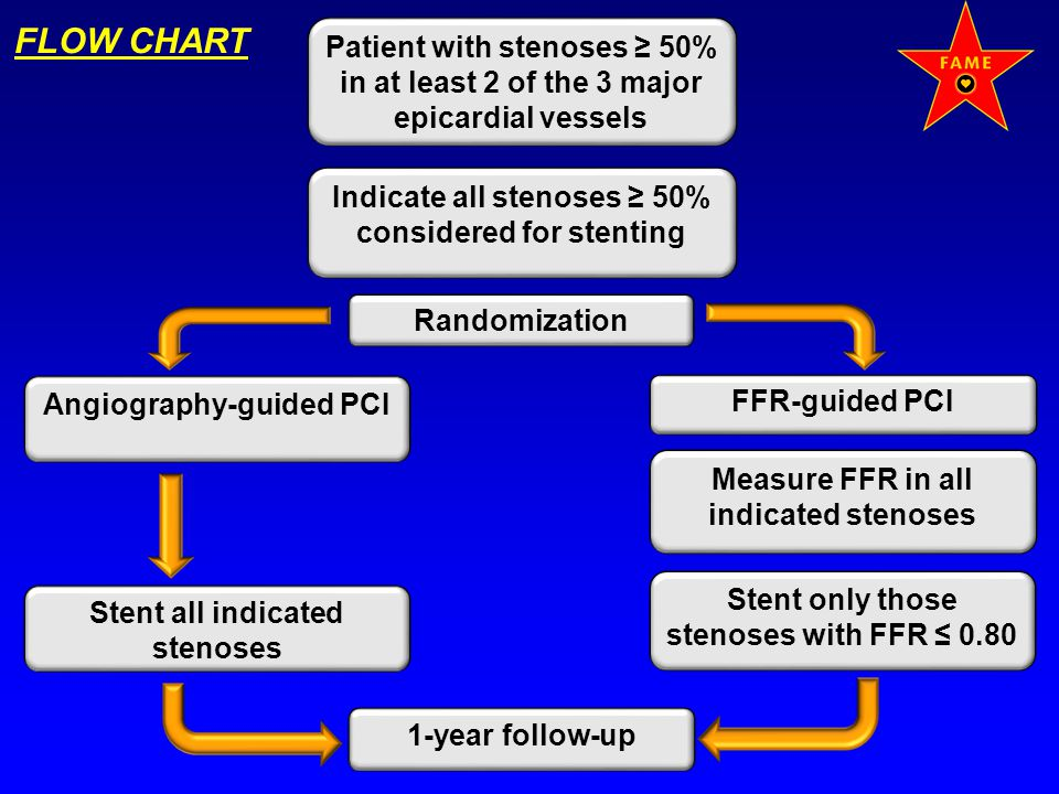 FLOW CHART Patient with stenoses ≥ 50% in at least 2 of the 3 major epicardial vessels. Indicate all stenoses ≥ 50% considered for stenting.