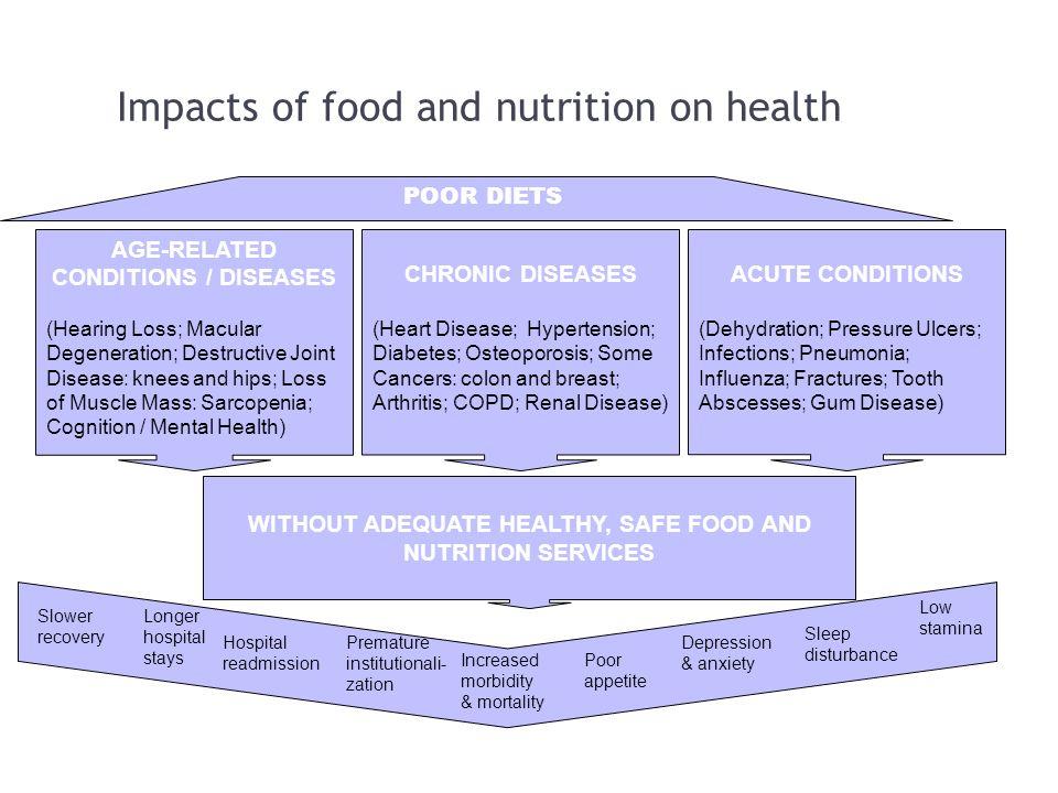 Impacts Of Food Pantries