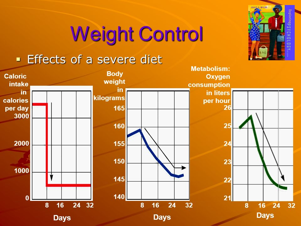 Weight Control Effects of a severe diet Days Caloric intake in