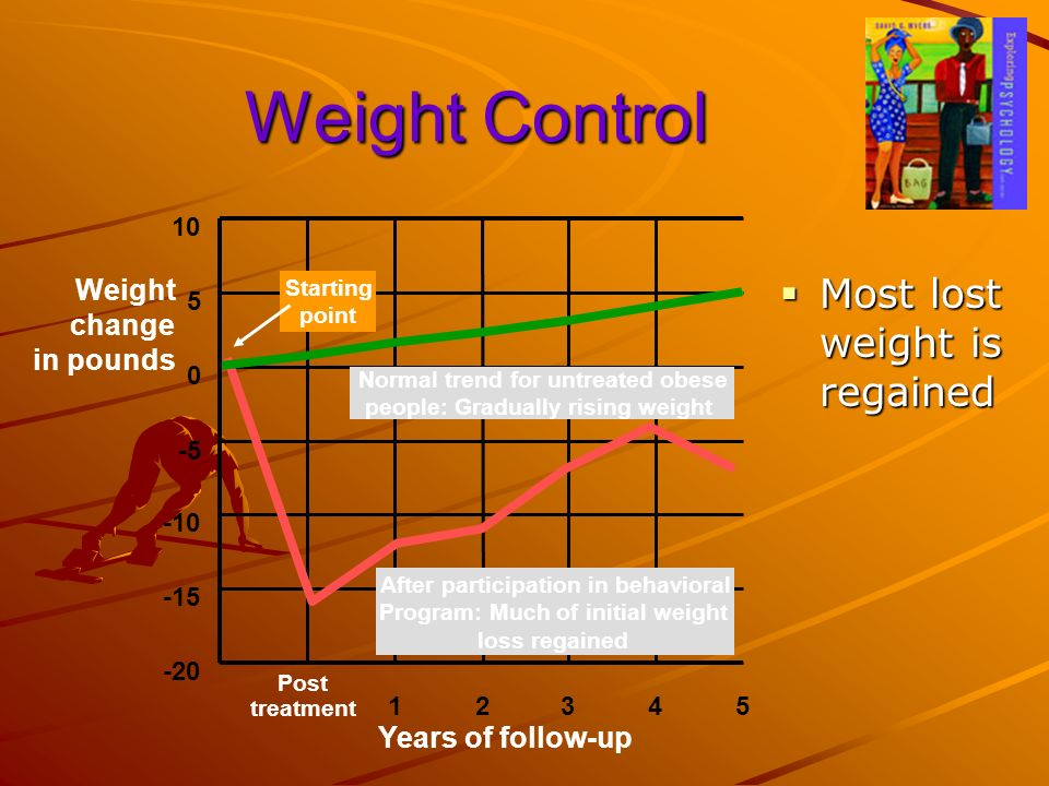 Weight Control Most lost weight is regained Weight change in pounds