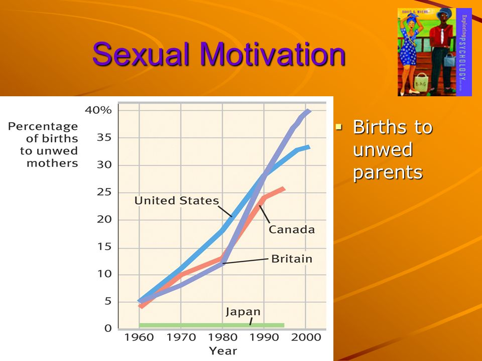 Sexual Motivation Births to unwed parents