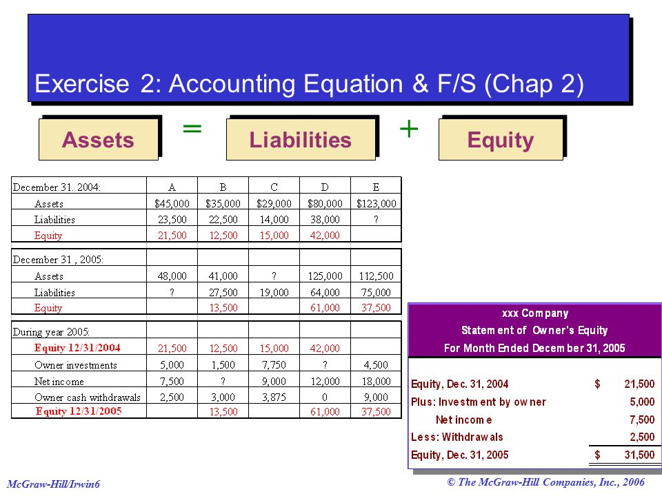 accounting exercise 2 The accounting system is a source of information that is used to facilitate decision  making in firms in this course various instruments are  slides 2 exercise 1.