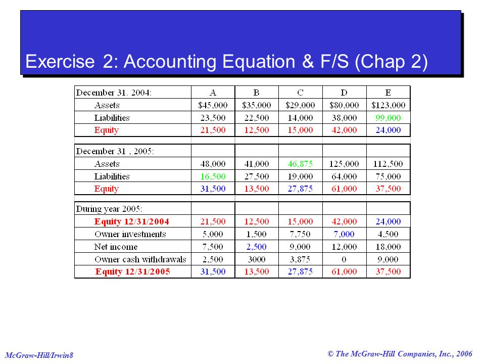 accounting exercise 2 #accounting #exercise #cpa accounting for beginners #1 / debits and credits / assets = liabilities + equity cpa strength  debits and credits / assets = liabilities + equity.