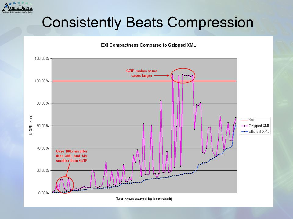 Consistently Beats Compression