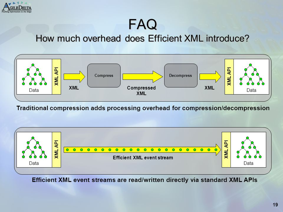 FAQ How much overhead does Efficient XML introduce