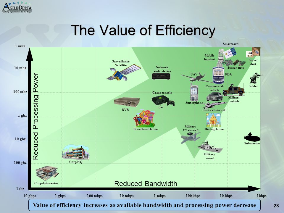 The Value of Efficiency