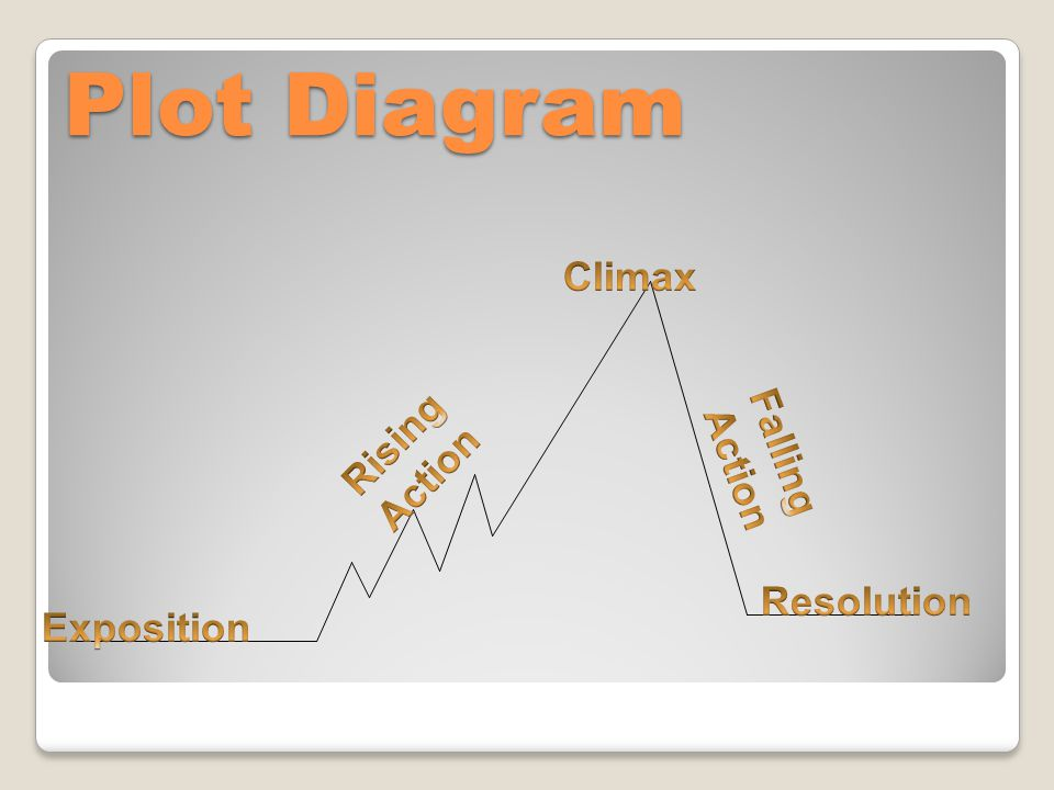 Identifying the Elements of A Plot Diagram - ppt download