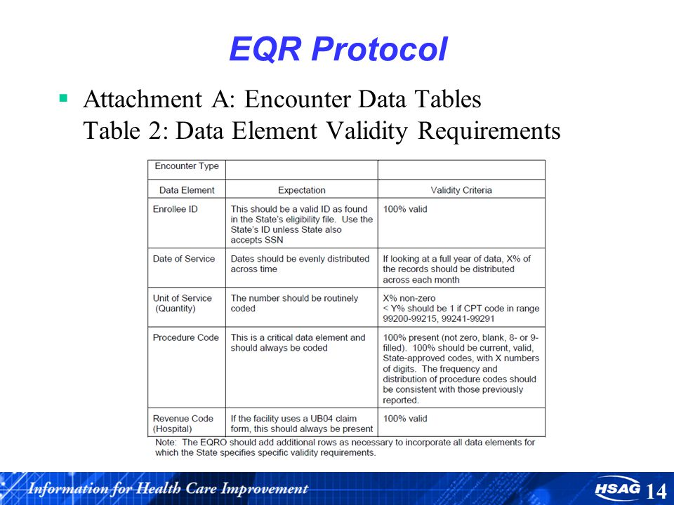 EQR Protocol Attachment A: Encounter Data Tables Table 2: Data Element Validity Requirements 14