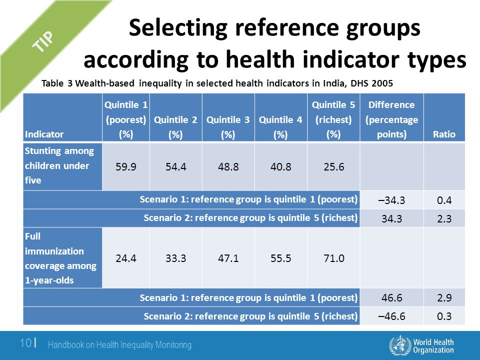 Some positive and negative health outcomes linked to demographic indicators