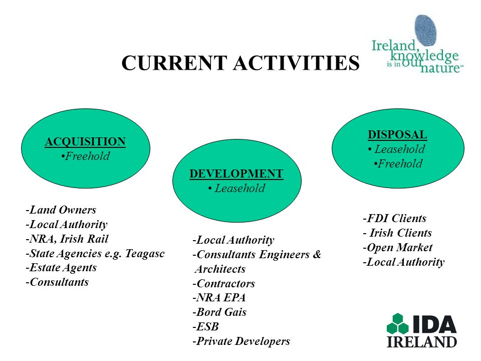 CURRENT ACTIVITIES ACQUISITION Freehold DISPOSAL Leasehold Freehold