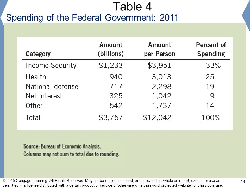 Table 4 Spending of the Federal Government: 2011